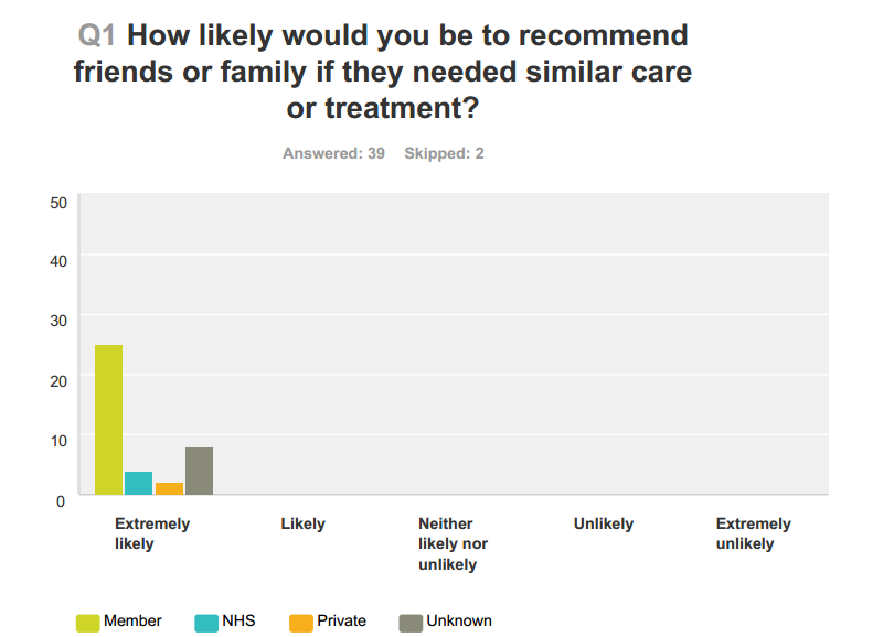 How likely to recommend Radiance